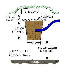 Typical French drain for Nature's Head