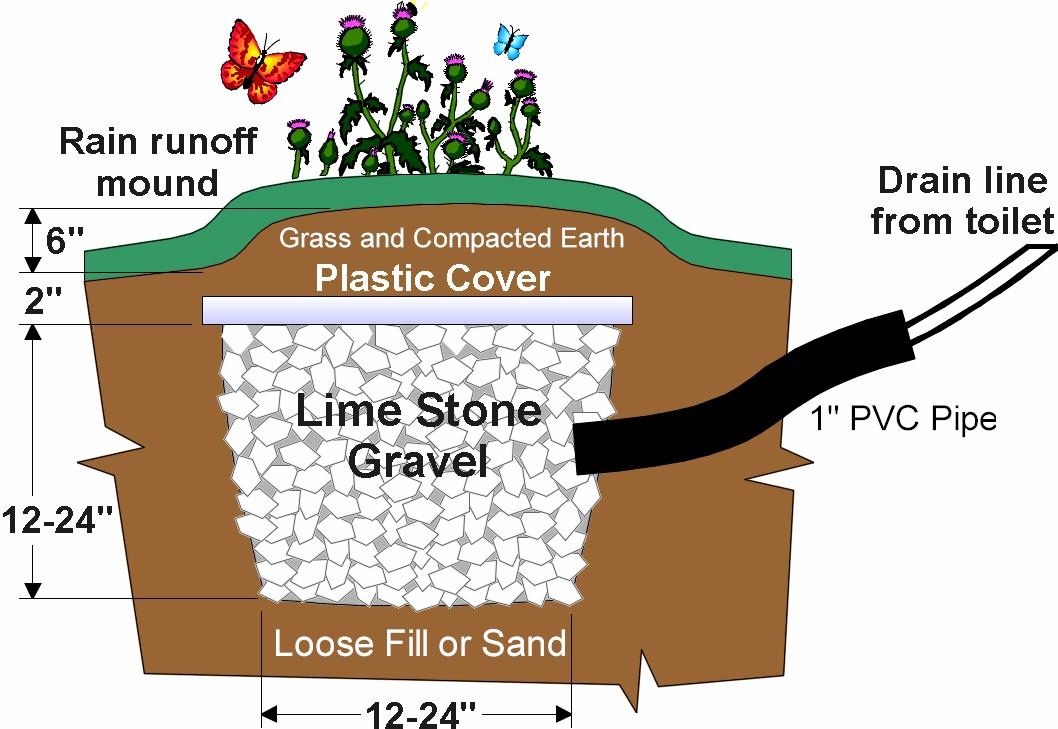Separett FAQ composting toilet urine drain pit